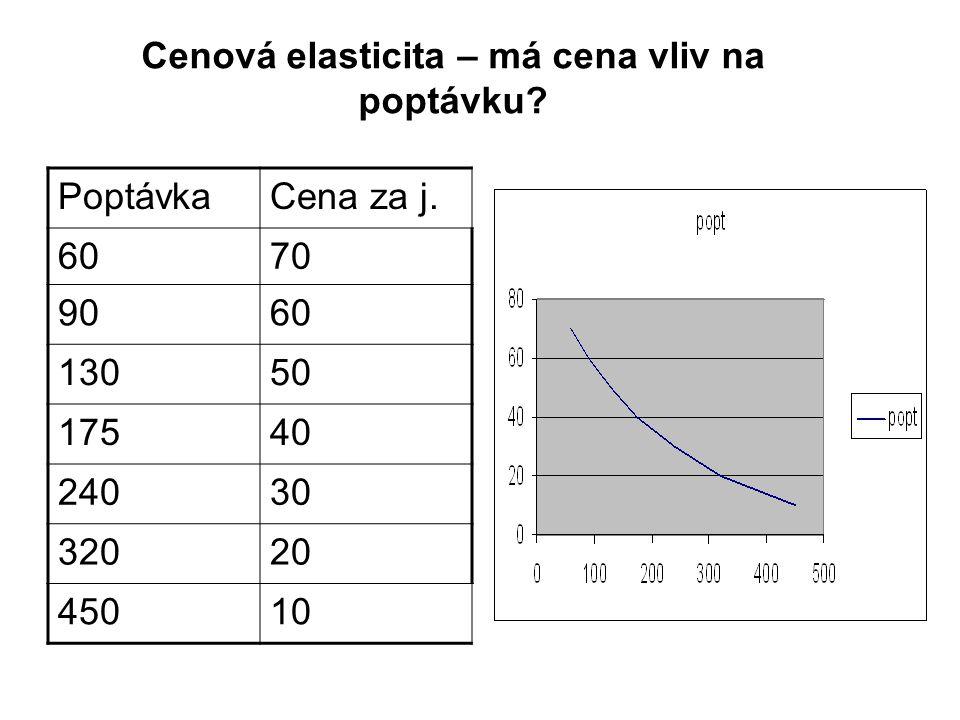Cenová elasticita – má cena vliv na poptávku
