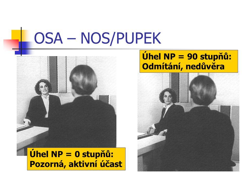 OSA – NOS/PUPEK Úhel NP = 90 stupňů: Odmítání, nedůvěra