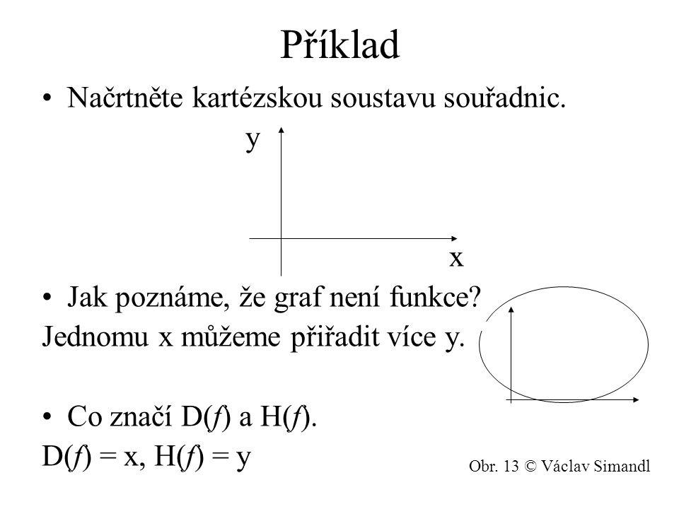 Příklad Načrtněte kartézskou soustavu souřadnic. y x