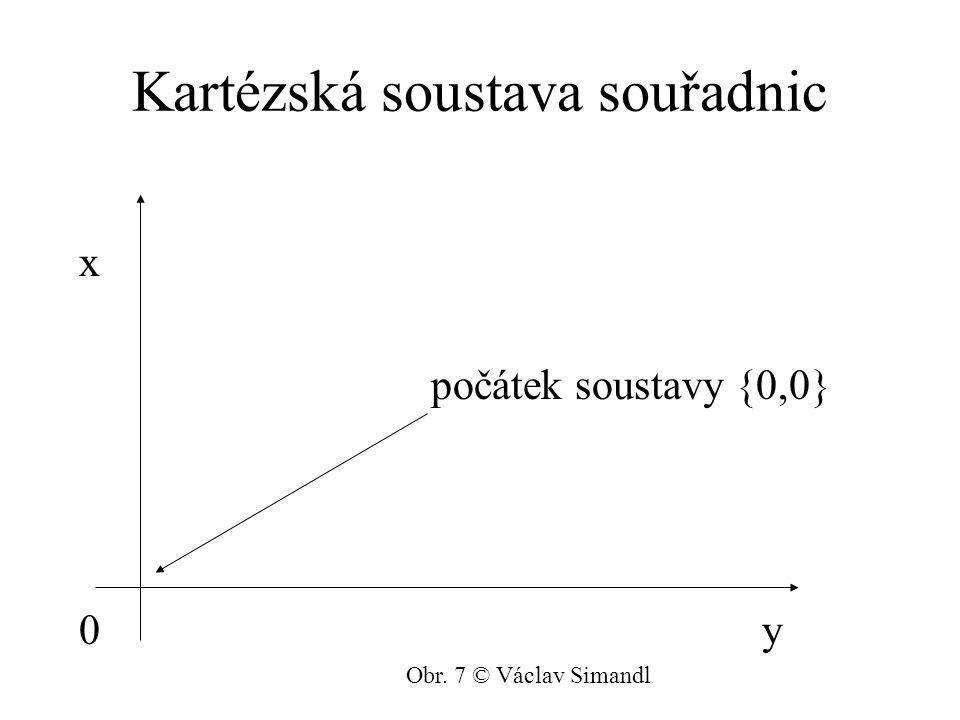 Kartézská soustava souřadnic