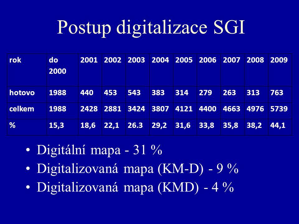 Postup digitalizace SGI