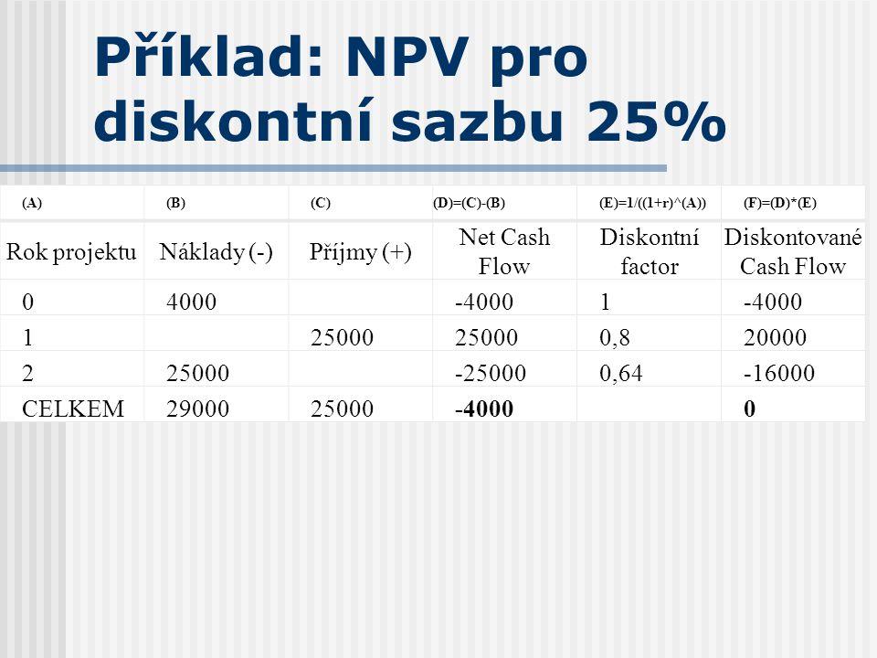 Příklad: NPV pro diskontní sazbu 25%