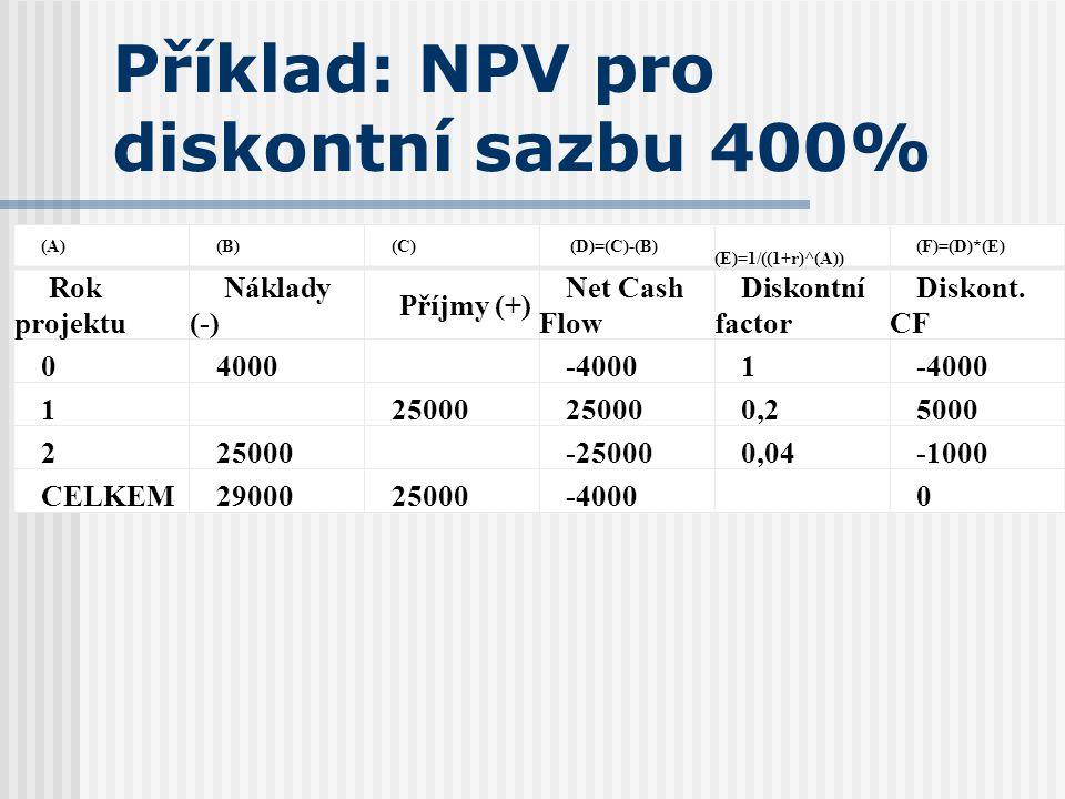 Příklad: NPV pro diskontní sazbu 400%
