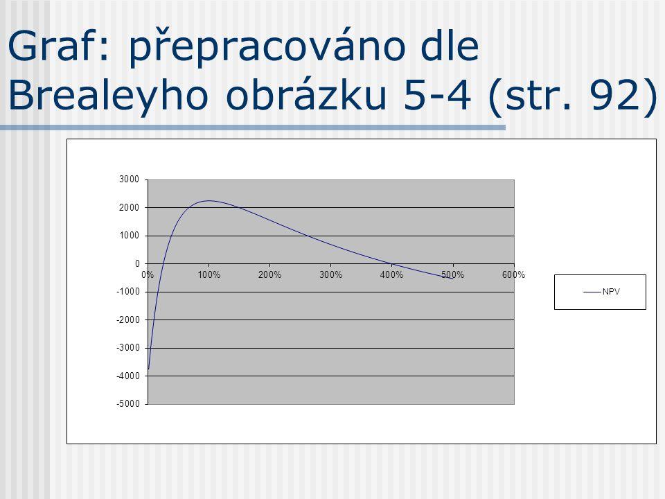 Graf: přepracováno dle Brealeyho obrázku 5-4 (str. 92)