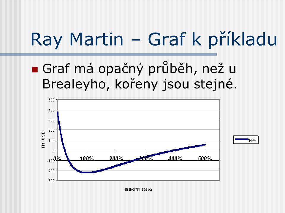 Ray Martin – Graf k příkladu