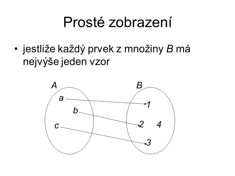 Prosté zobrazení jestliže každý prvek z množiny B má nejvýše jeden vzor A B a b c 4 2 3 1
