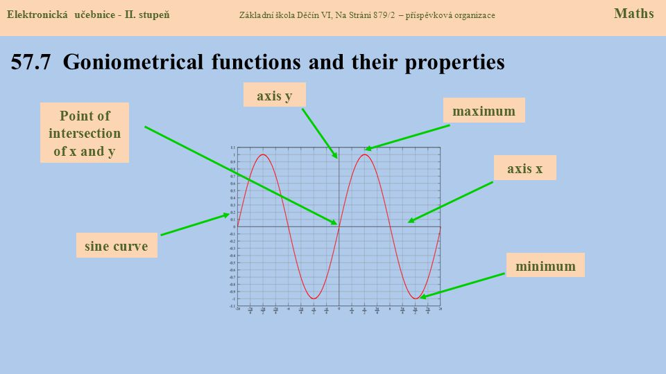 57.7 Goniometrical functions and their properties