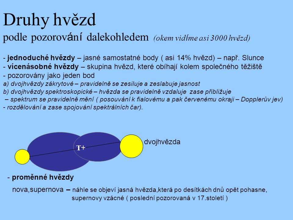 Druhy hvězd podle pozorování dalekohledem (okem vidíme asi 3000 hvězd) - jednoduché hvězdy – jasné samostatné body ( asi 14% hvězd) – např. Slunce - vícenásobné hvězdy – skupina hvězd, které obíhají kolem společného těžiště - pozorovány jako jeden bod a) dvojhvězdy zákrytové – pravidelně se zesiluje a zeslabuje jasnost b) dvojhvězdy spektroskopické – hvězda se pravidelně vzdaluje zase přibližuje – spektrum se pravidelně mění ( posouvání k fialovému a pak červenému okraji – Dopplerův jev) - rozdělování a zase spojování spektrálních čar).