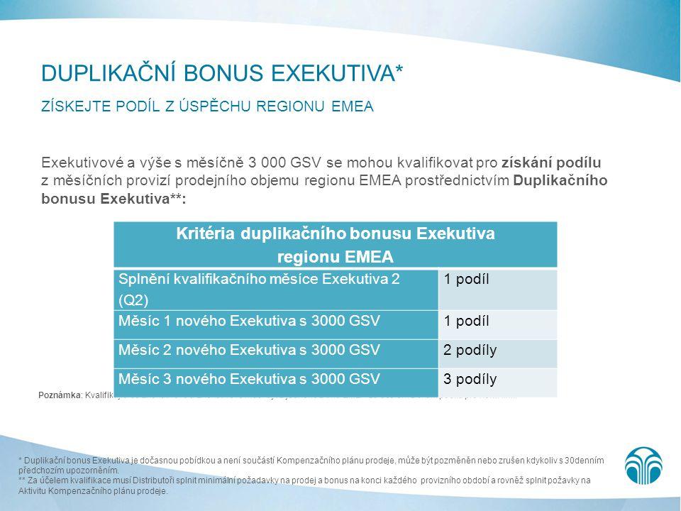 Kritéria duplikačního bonusu Exekutiva regionu EMEA