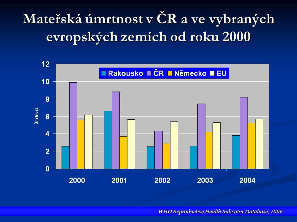 Mateřská úmrtnost v ČR a ve vybraných evropských zemích od roku 2000