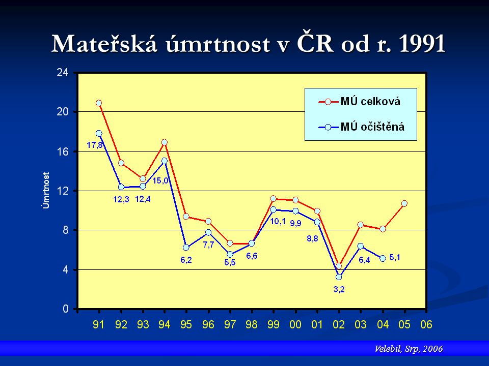 Mateřská úmrtnost v ČR od r. 1991