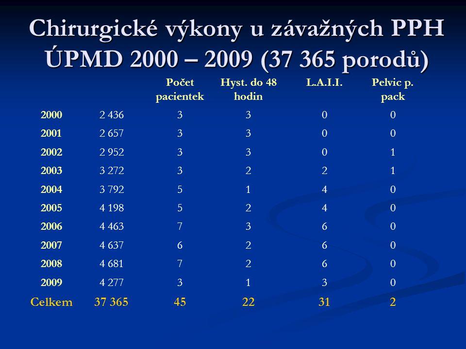 Chirurgické výkony u závažných PPH ÚPMD 2000 – 2009 (37 365 porodů)
