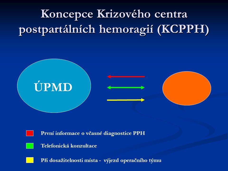 Koncepce Krizového centra postpartálních hemoragií (KCPPH)