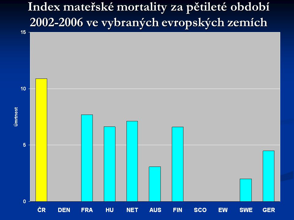 Index mateřské mortality za pětileté období 2002-2006 ve vybraných evropských zemích