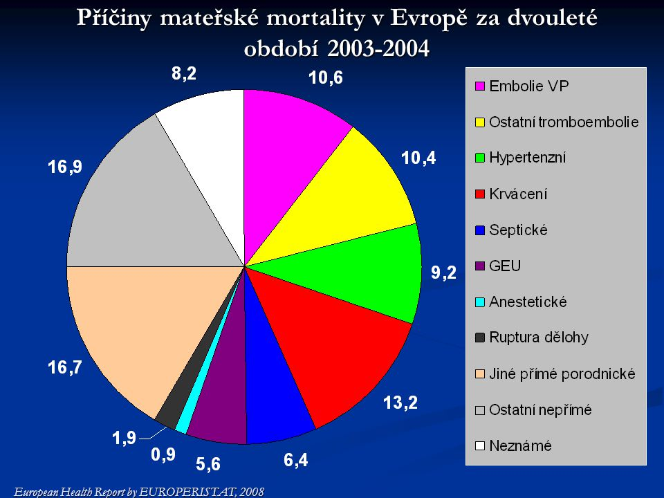 Příčiny mateřské mortality v Evropě za dvouleté období 2003-2004