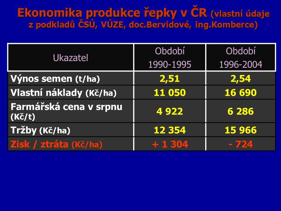 Ekonomika produkce řepky v ČR (vlastní údaje z podkladů ČSÚ, VÚZE, doc