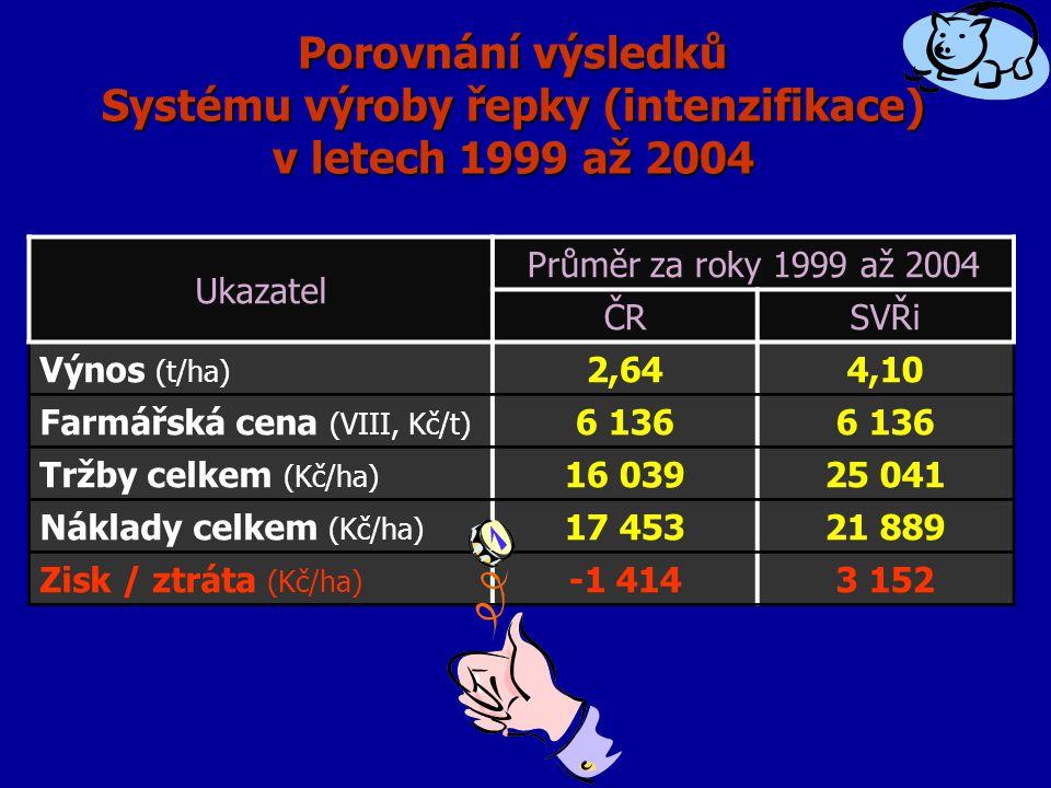 Porovnání výsledků Systému výroby řepky (intenzifikace) v letech 1999 až 2004