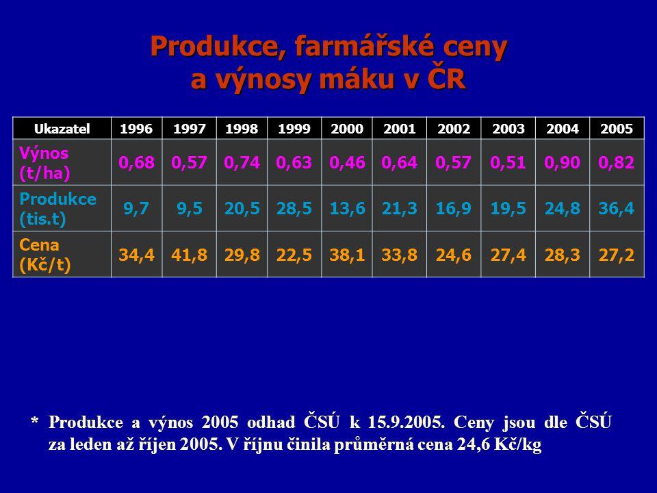 Produkce, farmářské ceny a výnosy máku v ČR