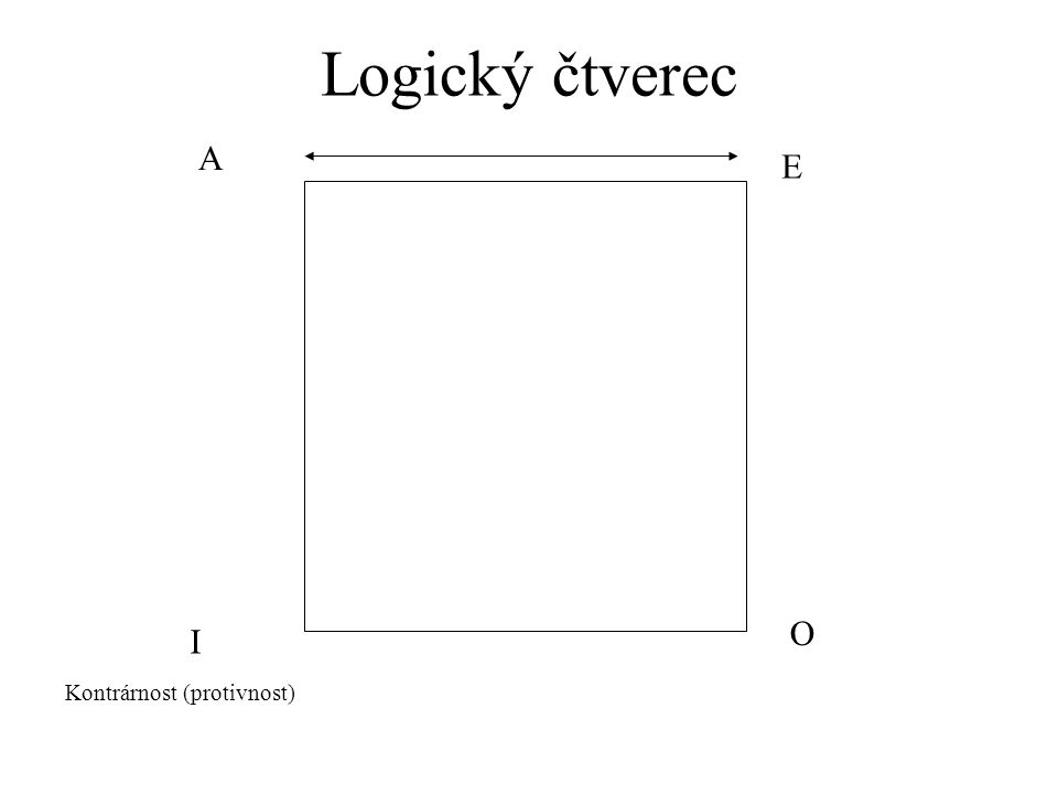 Logický čtverec A E O I Kontrárnost (protivnost)