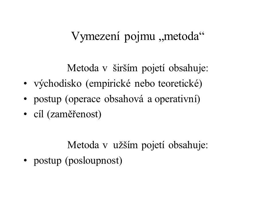 """Vymezení pojmu """"metoda"""