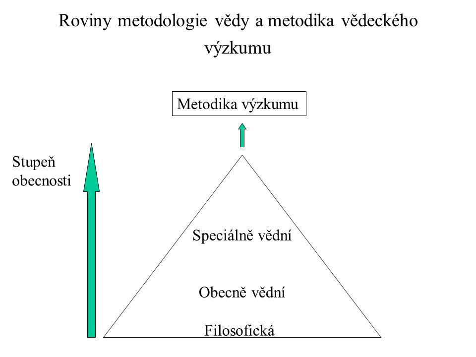 Roviny metodologie vědy a metodika vědeckého výzkumu
