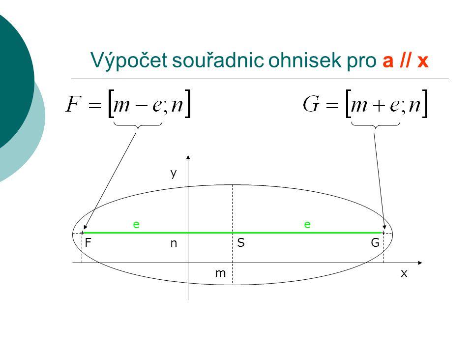 Výpočet souřadnic ohnisek pro a // x