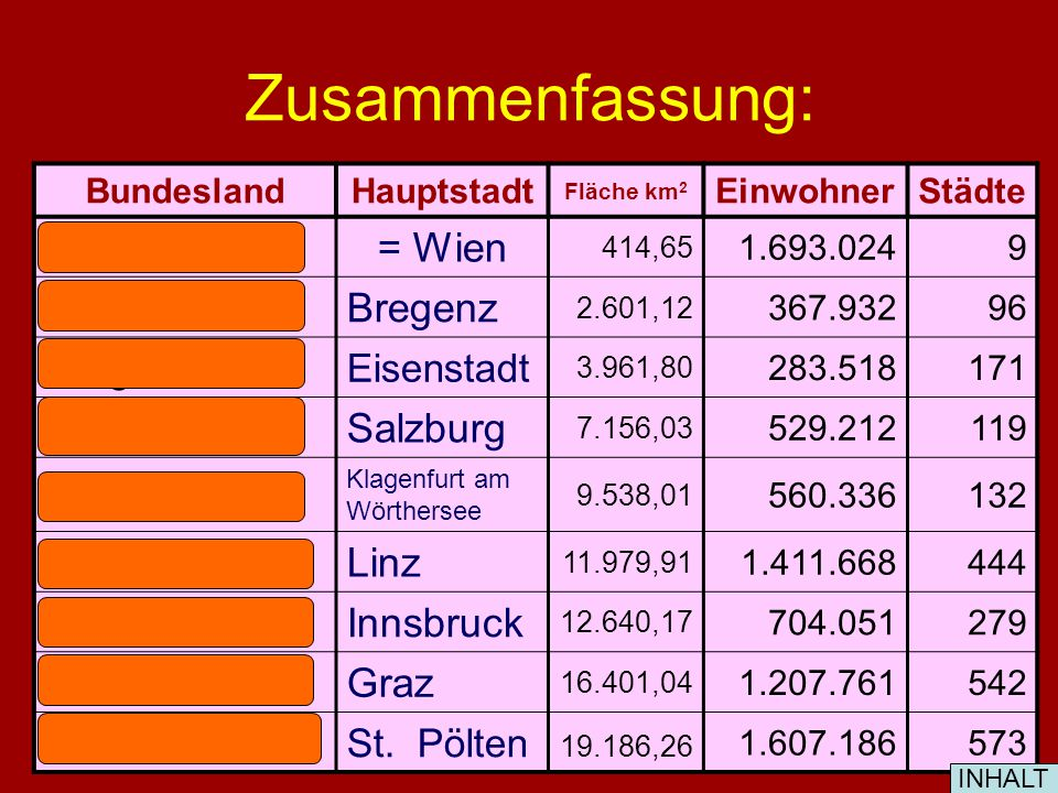 Zusammenfassung: Wien = Wien Vorarlberg Bregenz Burgenland Salzburg