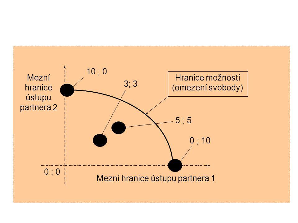 Detail obrázku: pozice jednotlivých partnerů při kooperativní a individuální strategii