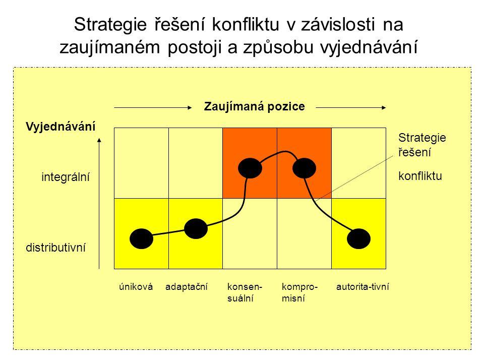 Strategie řešení konfliktu v závislosti na zaujímaném postoji a způsobu vyjednávání