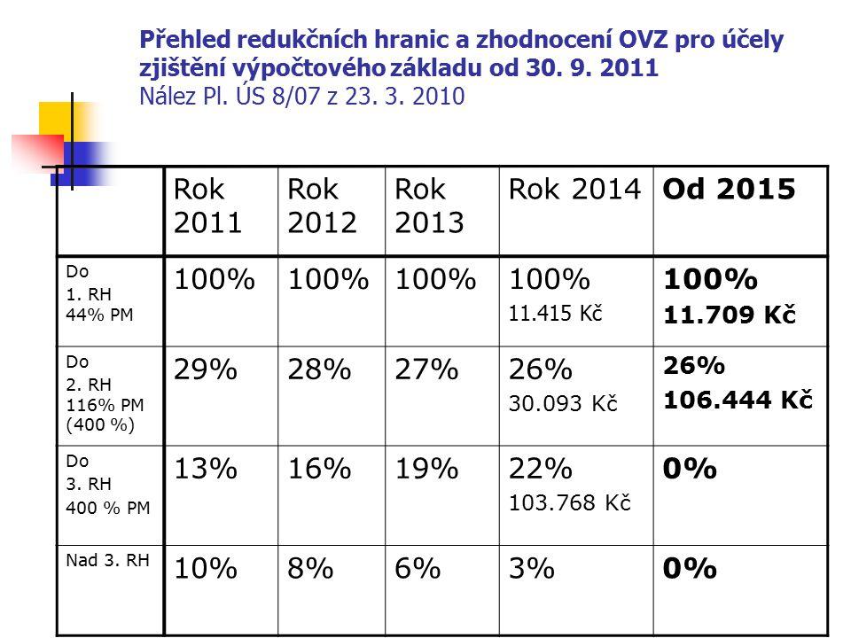 Rok 2011 Rok 2012 Rok 2013 Rok 2014 Od 2015 100% 29% 28% 27% 26% 13%
