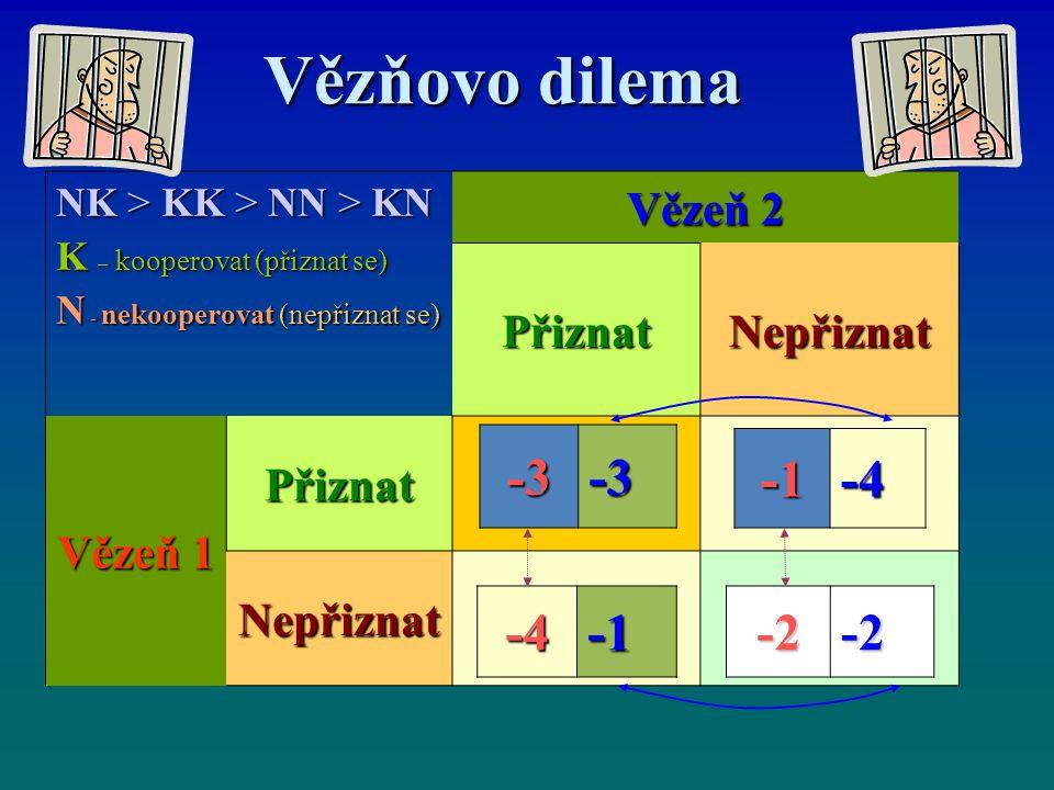 Vězňovo dilema -3 -1 -4 -4 -1 -2 Vězeň 2 Přiznat Nepřiznat Vězeň 1