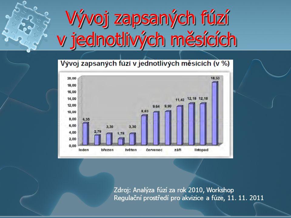 Vývoj zapsaných fúzí v jednotlivých měsících
