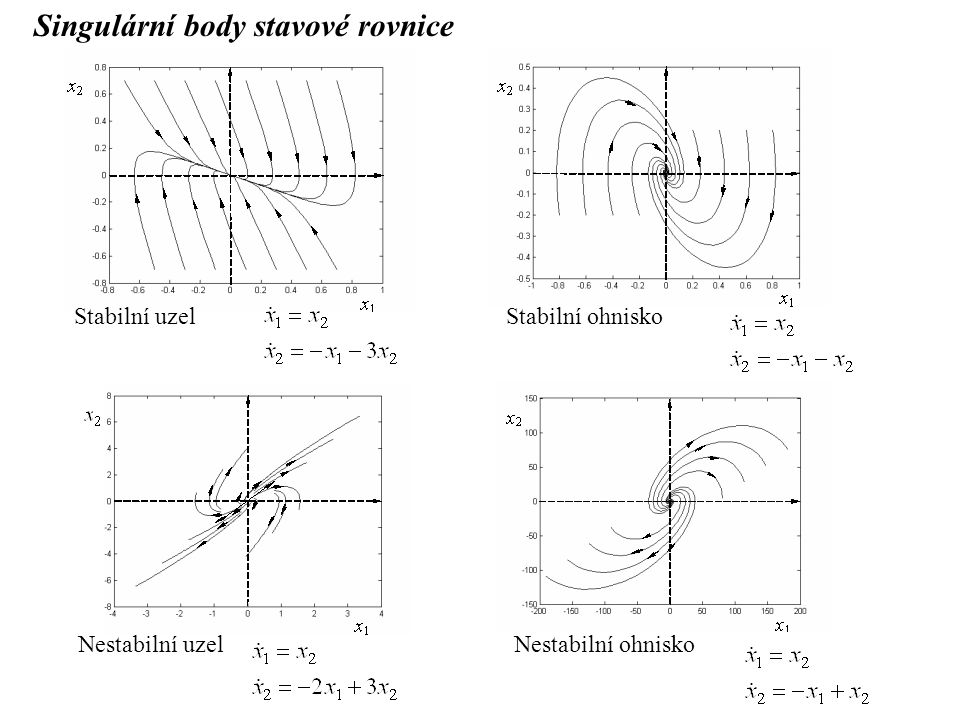 Singulární body stavové rovnice