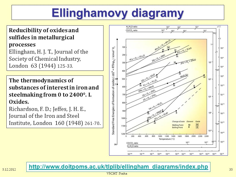 Ellinghamovy diagramy