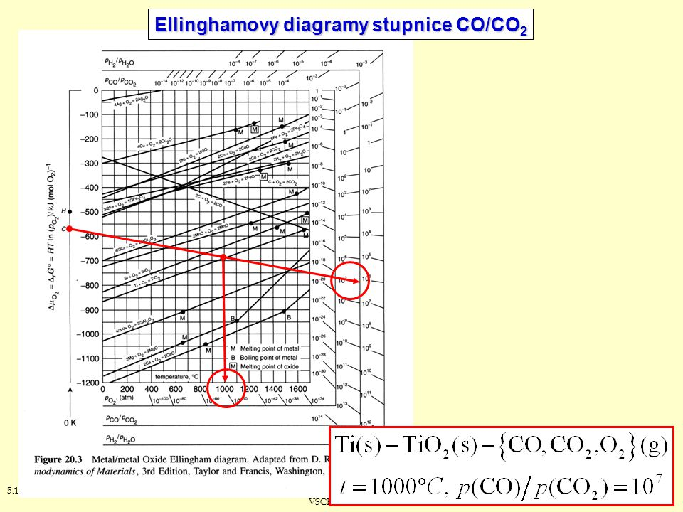 Ellinghamovy diagramy stupnice CO/CO2