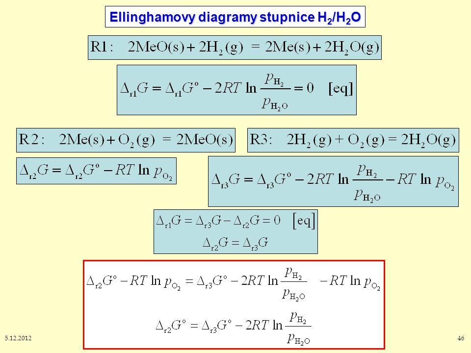Ellinghamovy diagramy stupnice H2/H2O