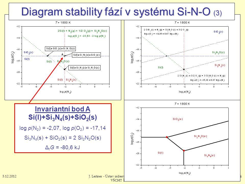 Diagram stability fází v systému Si-N-O (3)