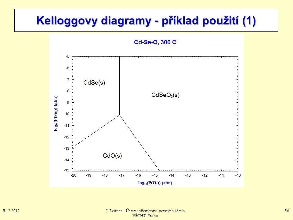 Kelloggovy diagramy - příklad použití (1)