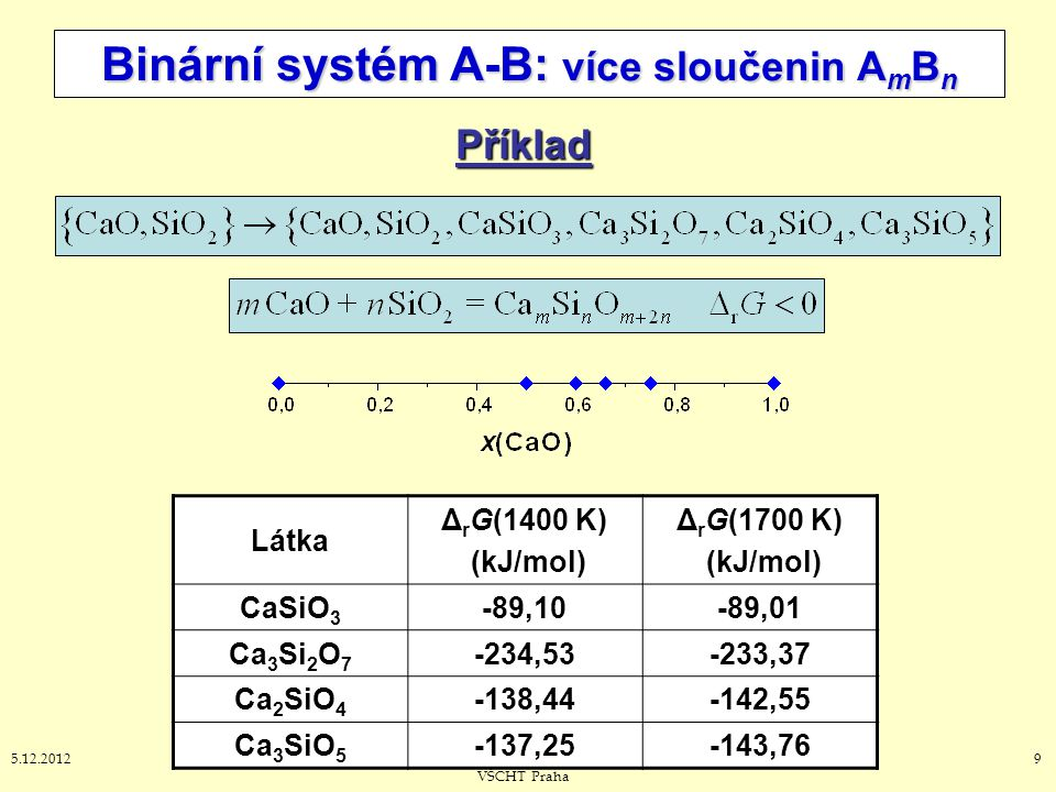 Binární systém A-B: více sloučenin AmBn