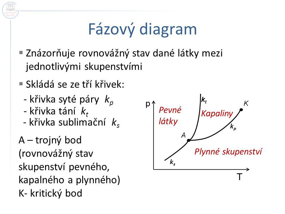 Fázový diagram Znázorňuje rovnovážný stav dané látky mezi