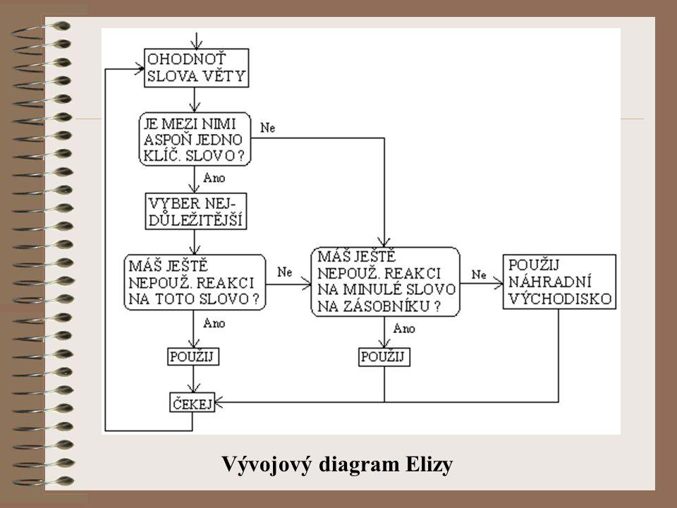 Vývojový diagram Elizy