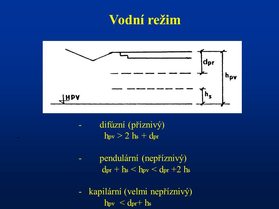 Vodní režim difúzní (příznivý) hpv > 2 hs + dpr -