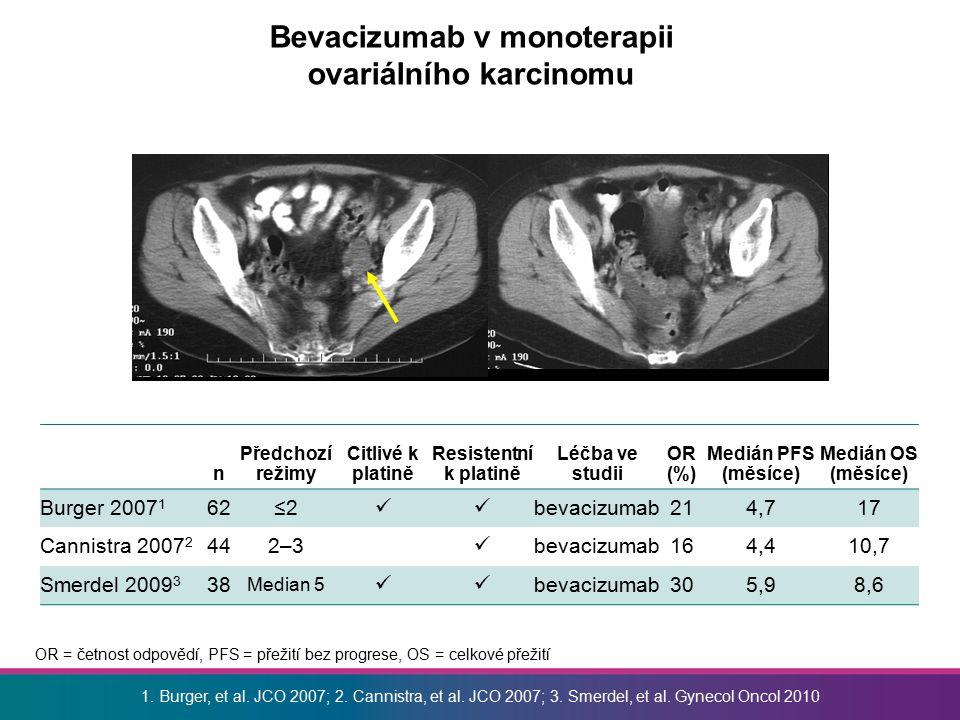 Bevacizumab v monoterapii ovariálního karcinomu