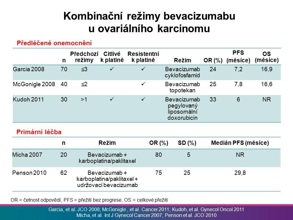 Kombinační režimy bevacizumabu u ovariálního karcinomu