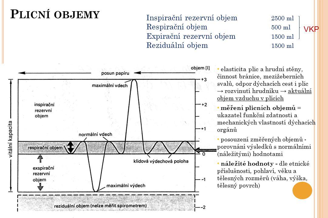 Plicní objemy Inspirační rezervní objem 2500 ml