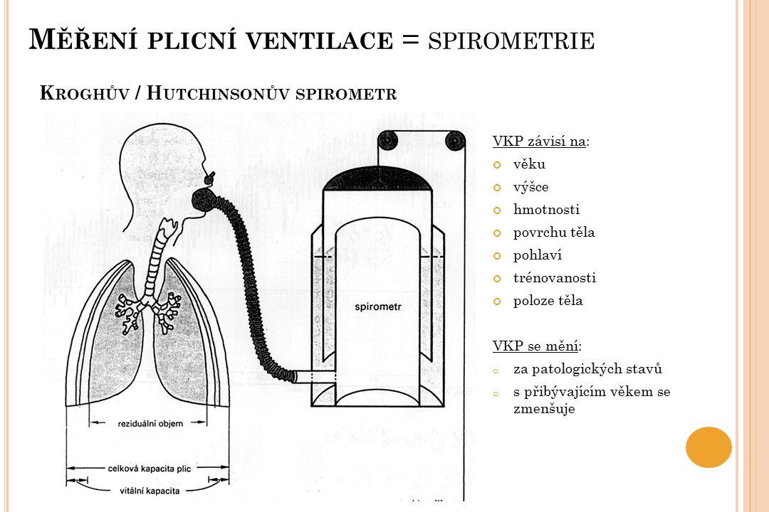 Kroghův / Hutchinsonův spirometr