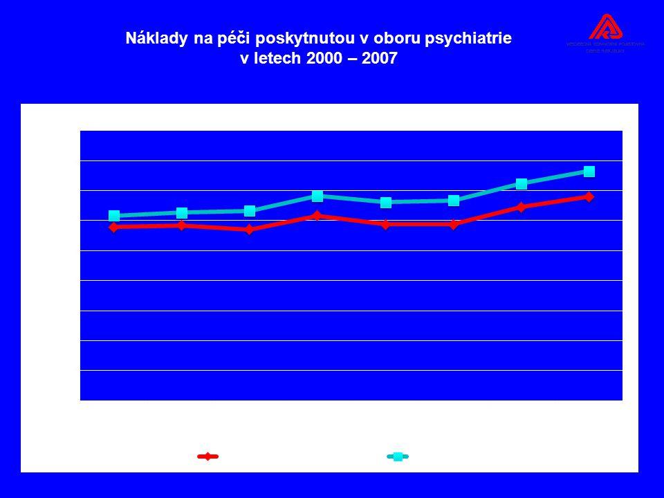 Náklady na péči poskytnutou v oboru psychiatrie