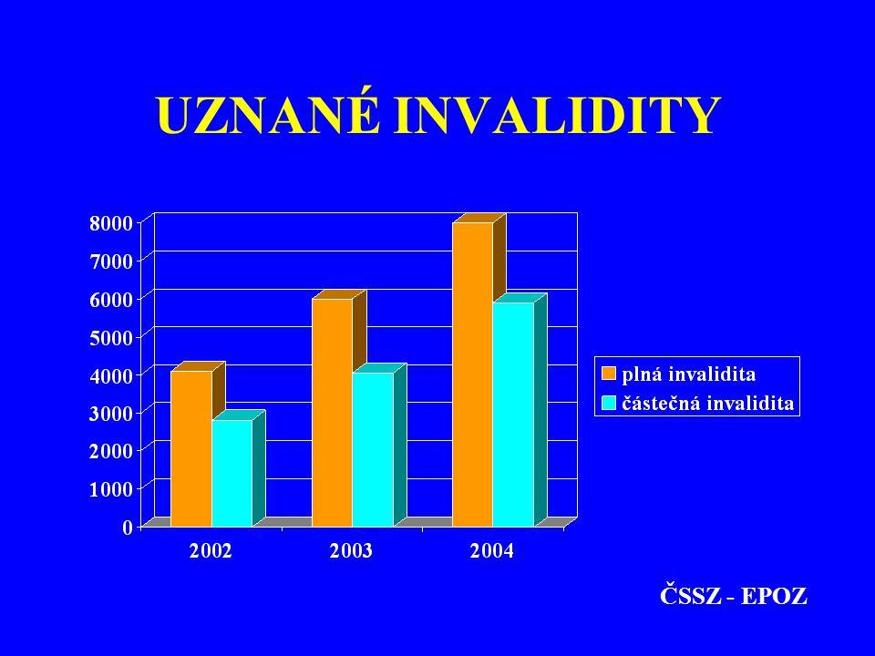 UZNANÉ INVALIDITY ČSSZ - EPOZ