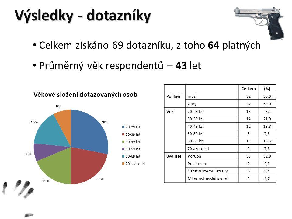 Výsledky - dotazníky Celkem získáno 69 dotazníku, z toho 64 platných