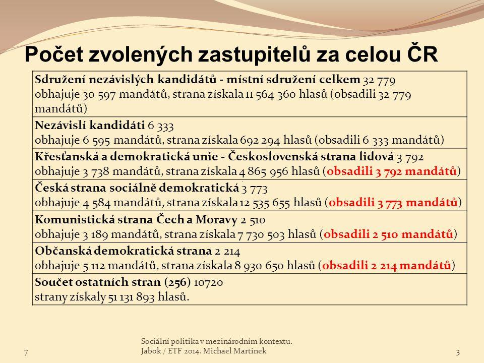 Počet zvolených zastupitelů za celou ČR